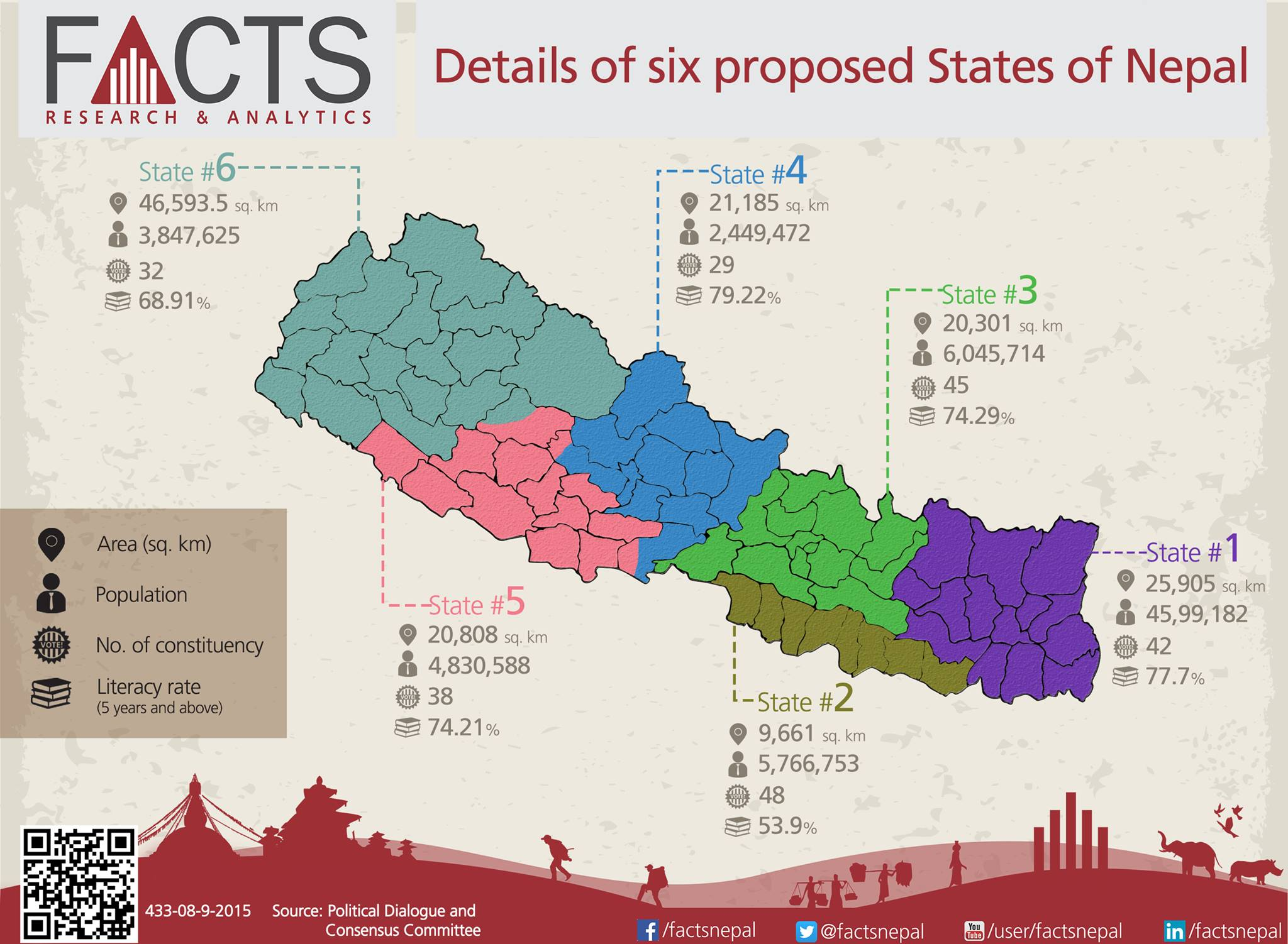 Details of six proposed States of Nepal